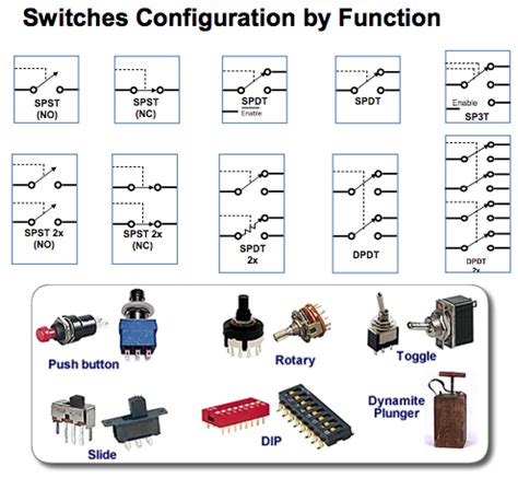 types of electrical switches pdf types of switches