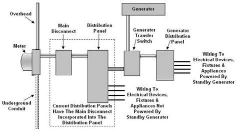 Wiring Generator Transfer Switch Distribution Sub