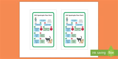 * New * Ks2 Use Of Apostrophes Flow Chart Ikea Tolsby Frame Flowchart Input Number Java Display Variable Flowchart.js Uml Latex Tutorial Javascript Ui Style Infographic Of Computer Functions
