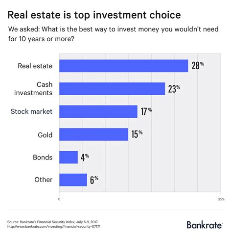 americans  wrong      invest money