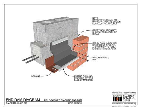 dam diagram field formed flashing
