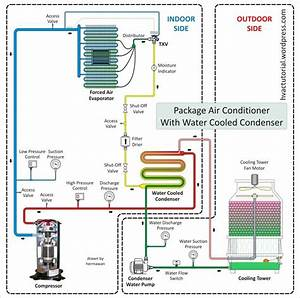 Package Air Conditioner With Water Cooled Condenser