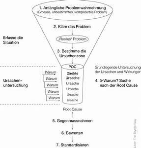 Six Sigma Chart Index Of Images Grafik