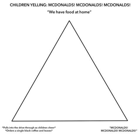 Alignment Chart Template Mcdonald S Alignment Chart Is A New Meme