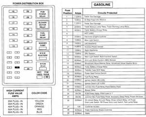 similiar a 1999 ford f350 drawing keywords ford f 350 fuse panel diagram as well 2000 ford f350 fuse panel