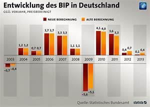 Entwicklung Hypothekenzinsen Deutschland : infografik bip wachstumsrate nach unten korrigiert statista ~ Frokenaadalensverden.com Haus und Dekorationen