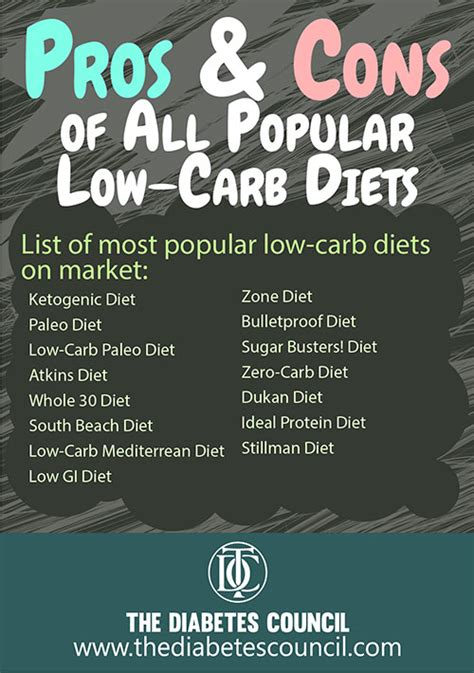 carb diet     latest health trend