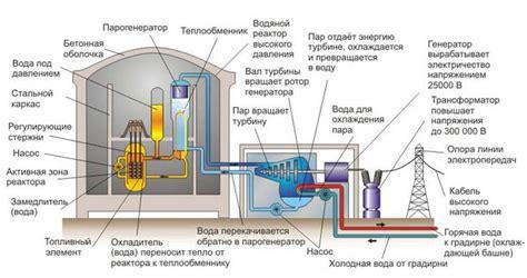 Устройство и принцип работы ядерного реактора . заказать шинопровод трансформатор освещение. провоток.
