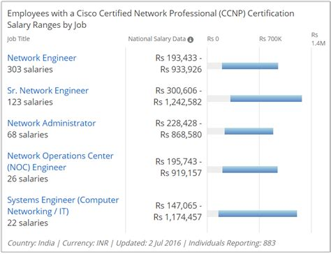 cisco certifications a complete guide to ccna ccnp ccie