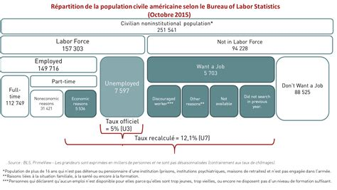 bureau des statistiques etats unis le mirage du plein emploi les econoclastes