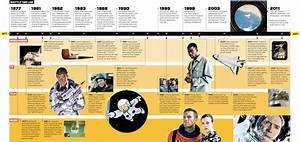 Space Exploration History Timeline (page 3) - Pics about space