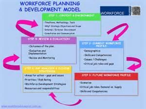 Workforce Analysis Template Excel