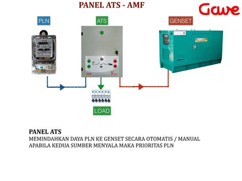 jual panel genset ats amf 11 000 va 1 phase tanpa auto start genset tanpa battery charger di
