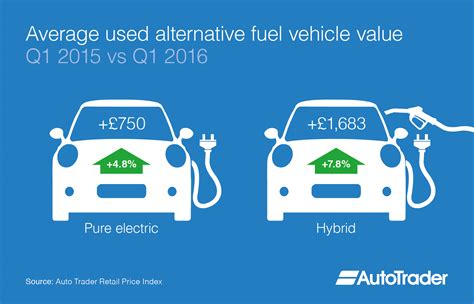 Alternative Fuel Vehicles (afv) Average Used Car Values
