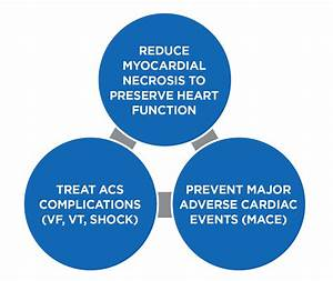 Acls Acute Coronary Syndrome