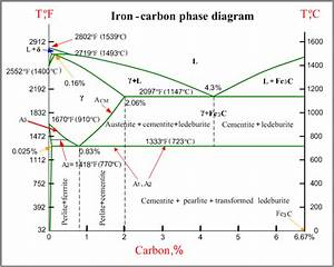 The Metallurgy of Cast Iron | Process
