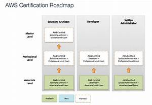 Image gallery aws certification for Aws architecture training