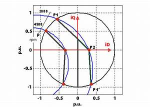Intersections Of The Voltage Limit Circle With The Current