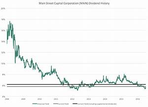 Main Street Capital Corporation: 6%+ Dividend Yield ...