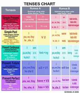 Tenses Table Chart English Task Class Xi Ipa 1 Graph And Tables
