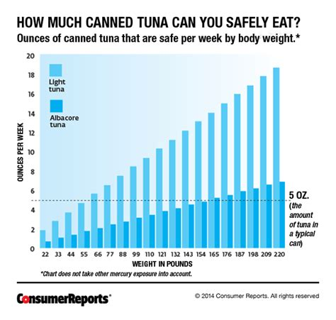 mercury fish tuna canned poisoning swordfish levels much eating ahi consumer chart exposure low salmon reports weight safe fishes magazine