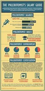 phlebotomist resume phlebotomy technicians resume sampe With certified phlebotomist salary