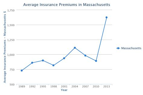 Massachusetts Car Insurance Rates, Quotes & Agents Reviews. Dedicated Server Arma 2 Vehicle Privacy Glass. Television Service In My Area. Is It Illegal For Telemarketers To Call Cell Phones. How Much Does Website Hosting Cost. Advanced Financial Consultants. Replacement Windows Las Vegas. Valle Verde Community College El Paso Tx. Foundation Repair In Houston