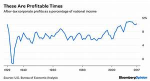 Profits Near Record Highs for Corporate America's Big ...