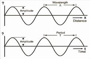 Amplitude  Period Versus Distance And Time  Tontechnik