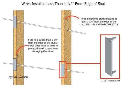 internachi inspection graphics library electrical 187 cables and conductors 187 wires through studs jpg