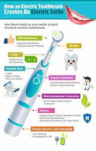 How an Electric Toothbrush Creates An Electric Smile ...