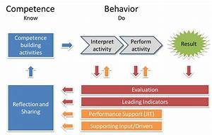 Work-based perf... Competence