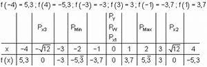 Definitionsbereich Berechnen : kurvendiskussion beispiel 1 mathe brinkmann ~ Themetempest.com Abrechnung