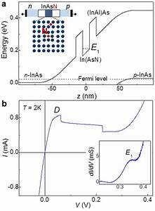 Resonant Tunnelling Diodes Based On The Narrow