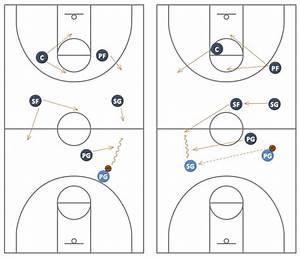 35 Free Basketball Play Diagram Software