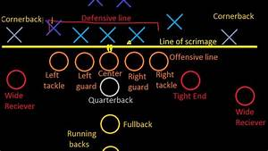 Introduction To Football  Positions