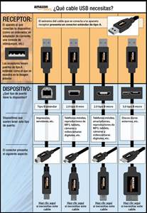 USB Cable Connector Types Chart