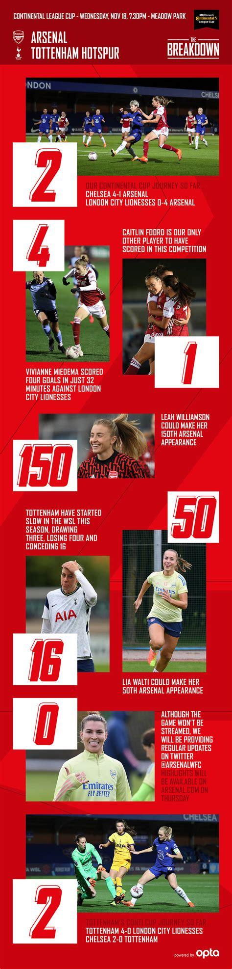 Preview: Arsenal Women v Tottenham | Pre-Match Report ...