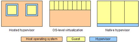 Minimal It  Virtualization Primer 2 Concepts. Best Credit Card For Skymiles. Photography Classes In South Jersey. Car Insurance Comparison By State. Kearney Moving And Storage Small Hybrid Cars. Jim Adler Texas Hammer Insuring A Vacant Home. Online Degree In English Literature. Preparing For Gastric Bypass Surgery. Contemporary Ob Gyn Associates