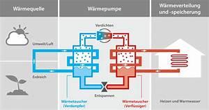 Luft Wärmetauscher Heizung : w rmepumpen f r neubau und modernisierung rotex ~ Lizthompson.info Haus und Dekorationen