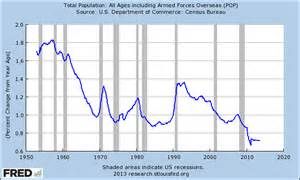Us Population Growth Trends