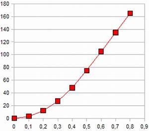 Freier Fall Berechnen : 0809 unterricht physik 10e kinematik ~ Themetempest.com Abrechnung