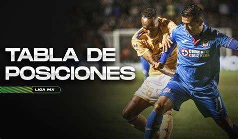 Liga MX tabla de posiciones: cómo va la clasificación del ...