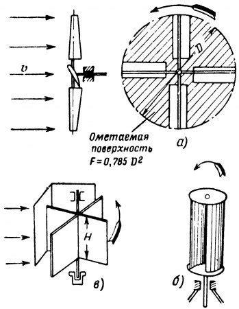 Классификация ветроустановок и типы ветродвигателей — студопедия