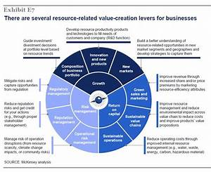 Need An Idea For A Business Model  Mckinsey The Ressource Revolution