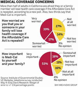 Poll: Californians fear losing coverage in Obamacare ...