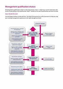 Cmi Level 7 Assignment Examples