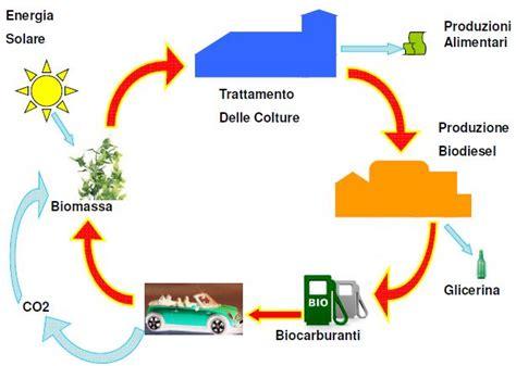 biocarburanti orizzontenergia