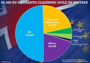 Labour to ban jobless EU migrants from claiming benefits ...
