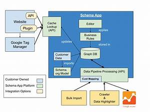 Semantic Search Platform For Structured Data